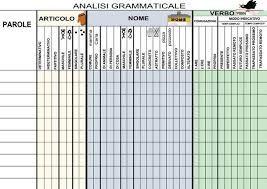 Risultati immagini per tabella dell'analisi grammaticale