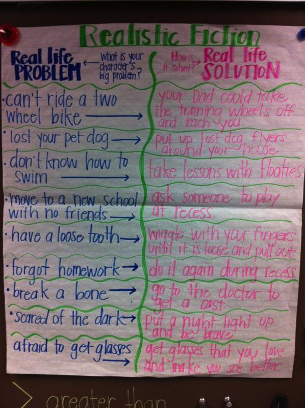 Week 2: Realistic Fiction Anchor Chart. Can be used for Problem and Solution…