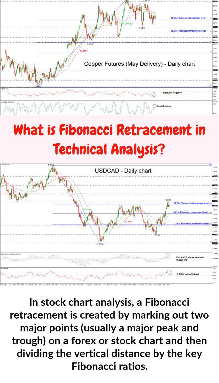 Fibonacci Percentages Fibonacci Stock Charts Chart