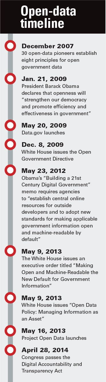 Open-data timeline via FCW: A brief history of open data