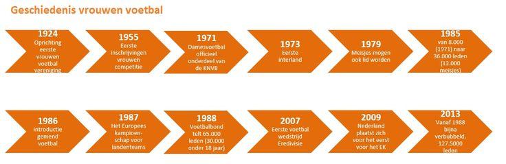 #Geschiedenis #Vrouwenvoetbal #KNVB