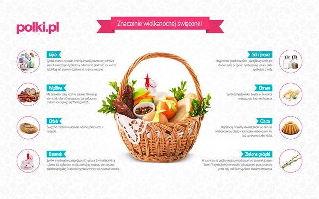 Znaczenie święconki - co włożyć do święconki -Tradycja - Wielkanoc - Polki.pl