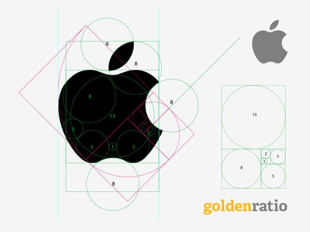 APPLE  Golden Number  Fibonacci   corporate symbols in the world. The logo is perfectly balanced, and the outlines that map the logo are circles with diameters proportionate to the Fibonacci series. Did Rob Janoff really considered the Fibonacci series while designing it, or is it a coincidence? Well, somebody needs to ask Mr. Janoff. Interestingly, in a different context, in an inter