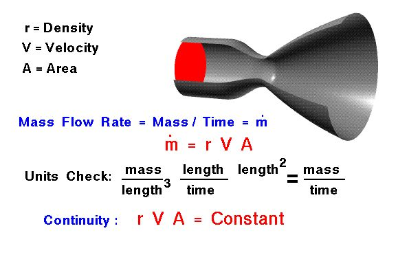 A graphic showing flow through a nozzle with the mass flow  rate equation for subsonic flows.