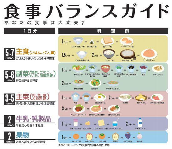食事バランスガイドによる栄養バランス表 ダイエットだけじゃ無く健康にくらすには5大栄養素を食べて下さい。ビタミン、ミネラル、たんぱく質、炭水化物、脂質。流行だから何々だけダイエットはNGですよ。