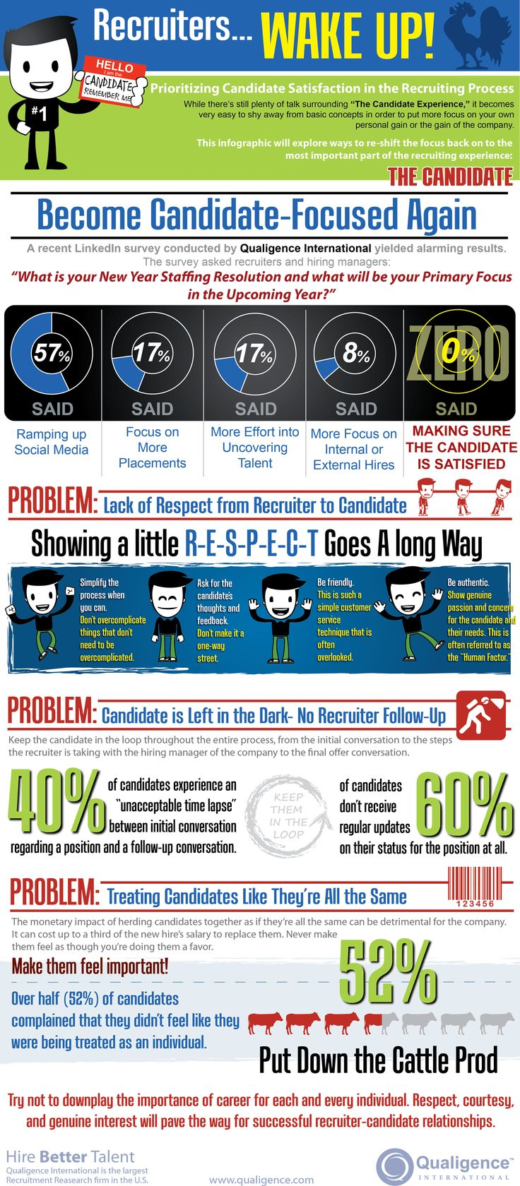 Top 7 Candidate-Focused Trends in #Recruiting to Watch in 2013 | Jobscience