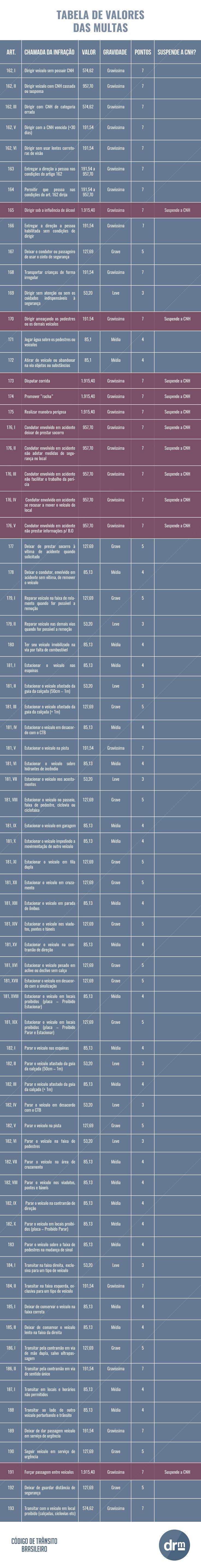 novos valores de multas parte 1