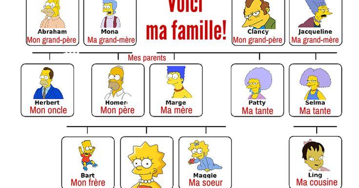 On connaît tous la famille Simpson! Lisa Simpson nous aide à apprendre le vocabulaire des membres de la famille:      Si vous voulez connaît...