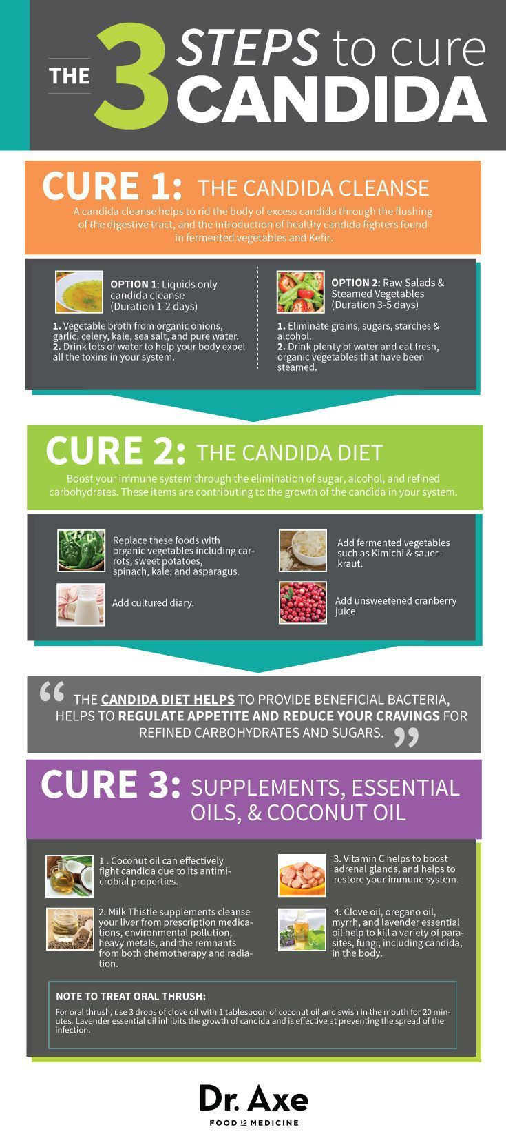 9 Candida Symptoms & 3 Steps To Cure It I love Dr. Axe, but still not sure on candida diet. Research in progress!
