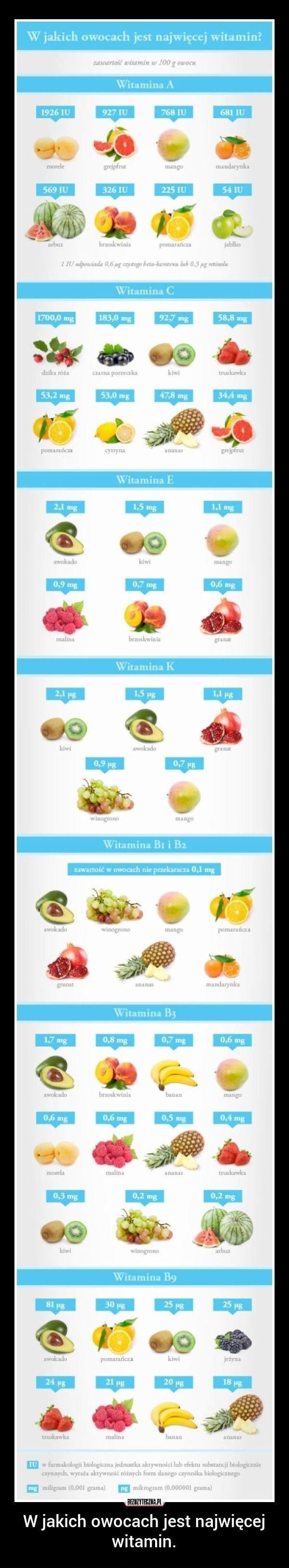 What fruit has the most vitamins. #body #health #fruits #people