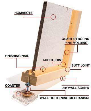 Elements of a wall: homasote, quarter round pine molding, butt joint, miter joint, drywall screw, finishing nail, wall tightening mechanism, and coaster.