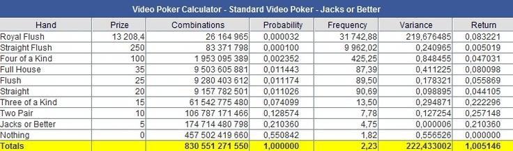 +0.5% player edge video poker jackpot calculator