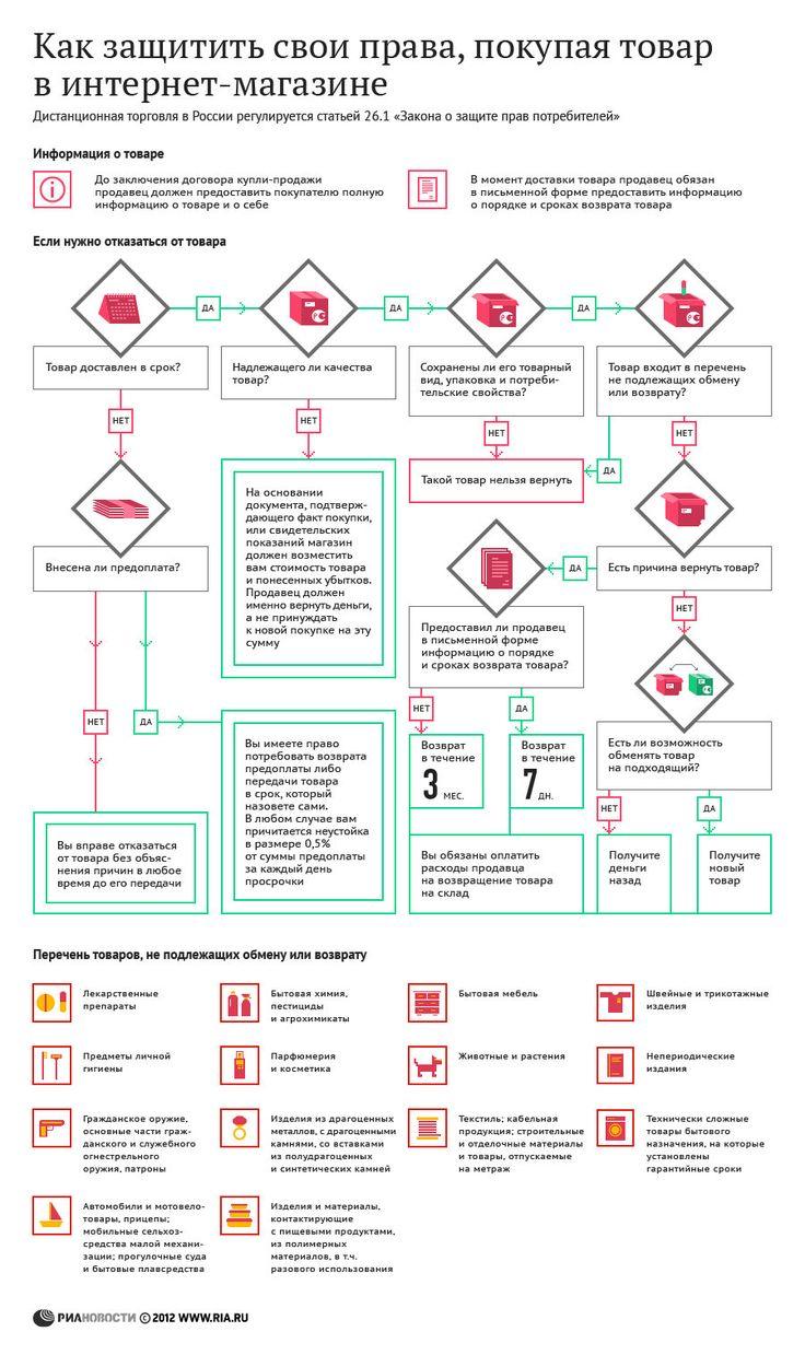 Как защитить свои права, покупая товар в интернет-магазине