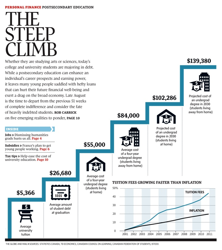 Postsecondary education: The steep climb / The Globe and Mail.