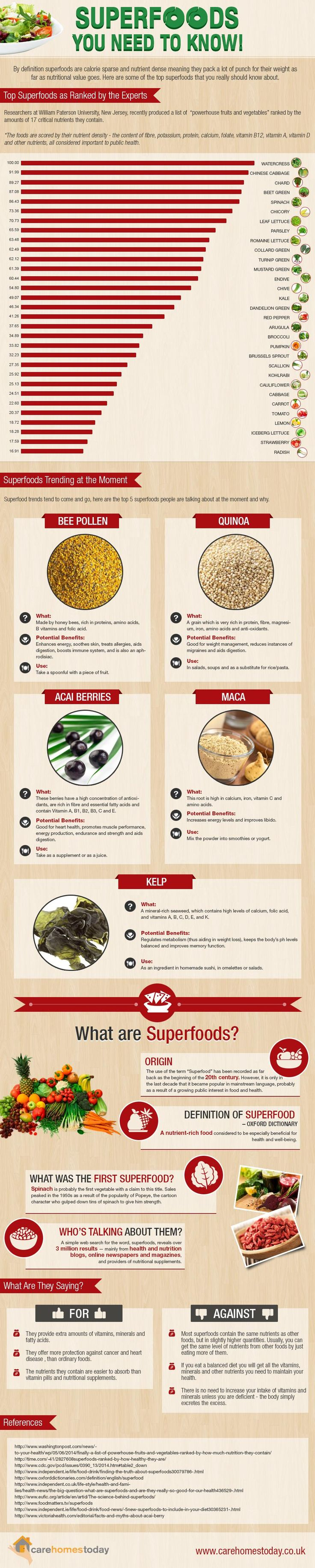 Infographic: Superfoods You Need to Know! #infographic