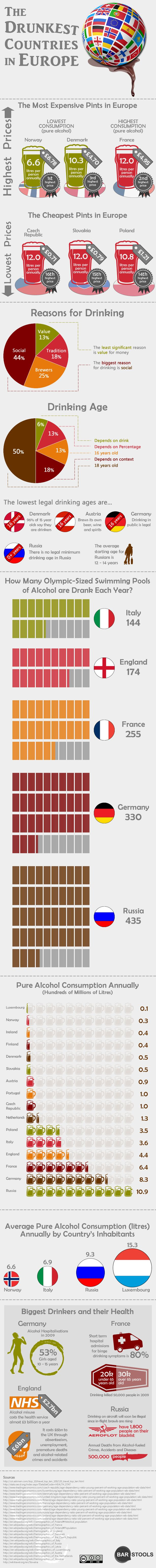 Ever wondered how much a pint cost in France compared with Norway? Or what the legal drinking age is in Russia. Perhaps you're losing sleep over which