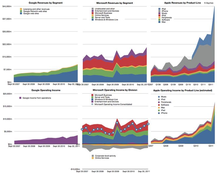 8 best Great asymco charts images on Pinterest Apple, Apples and - new enterprise blueprint apple