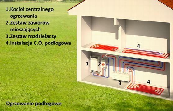 Ogrzewanie podłogowe w domu daje nieporównywalne poczucie komfortu cieplnego dla mieszkańców. Rozkład temperatur przy ogrzewaniu podłogowym jest zbliżony do idealnego. Ponadto, dzięki niskiej temperaturze wody w obiegu c.o., ogrzewanie jest bardziej ekonomiczne niż klasyczne instalacje grzejnikowe. Czy zatem gdybyście budowali nowy dom, założylibyście ogrzewanie podłogowe?
