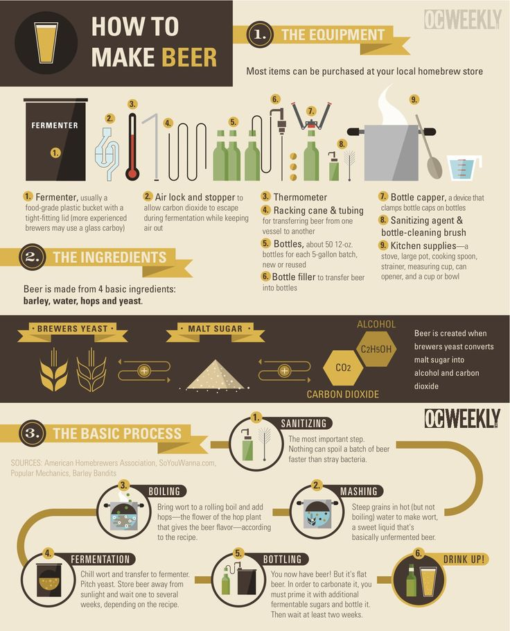 """Do you home brew? Here's a """"How To Make Beer"""" Infographic."""