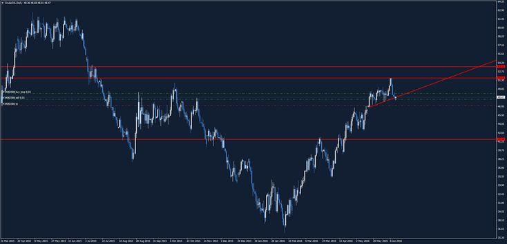 Petrolio, Oro e Dollaro: livelli operativi - Materie Prime - Commoditiestrading