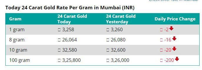24 Carat Gold Rate Per Gram In Mumbai 22 05 2018 Goldrate Gold Rate Carat Gold Gold Today