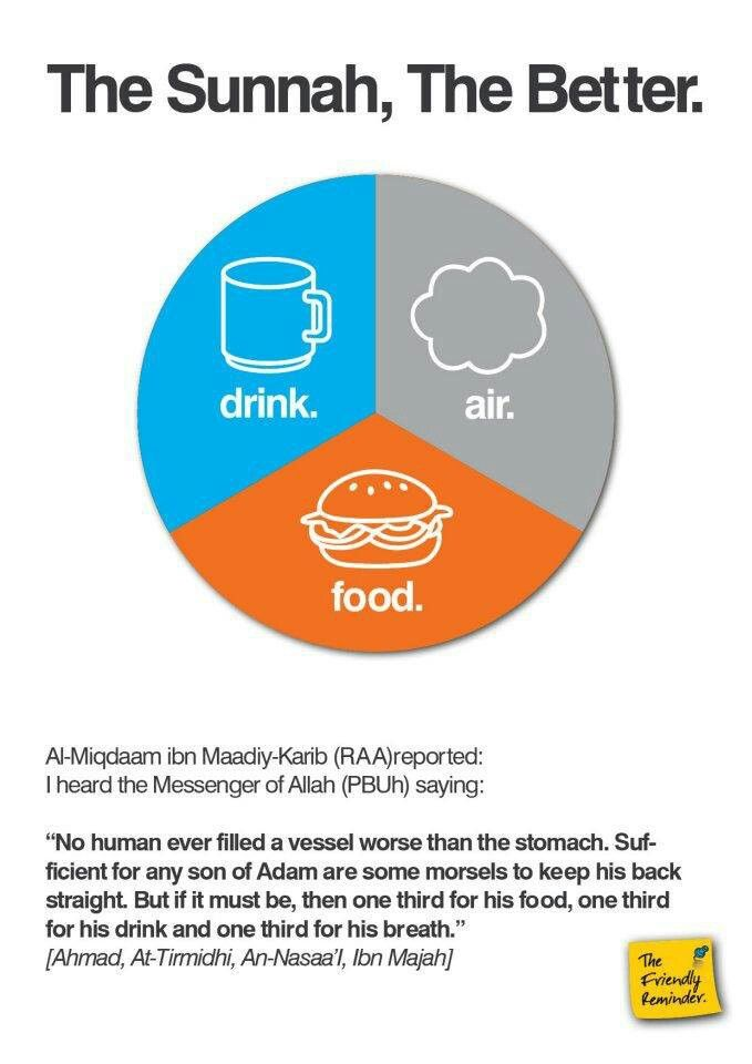 1 third food, Sunnah of eating