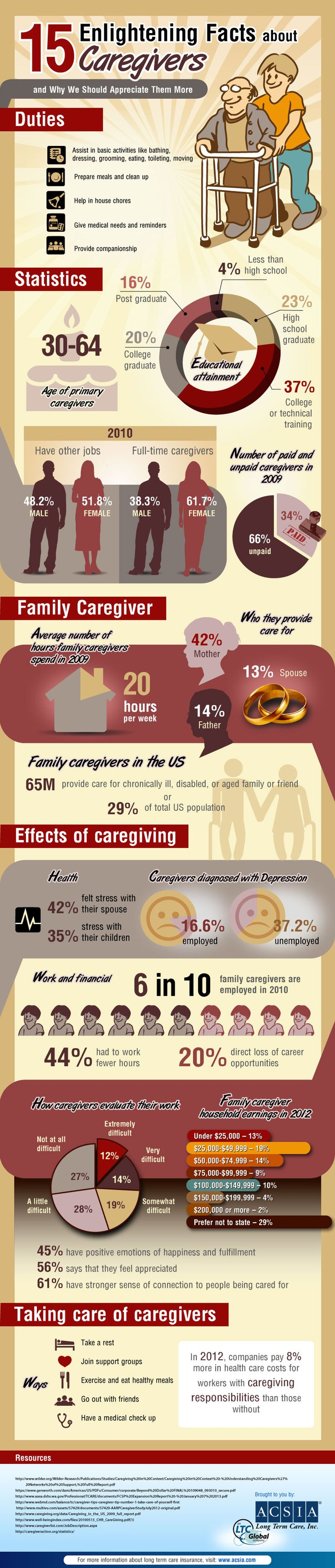 """An Infographic about the too often forbidden part of any #healthcare system & ecosystem: """"Top 15 Enlightening Facts about Caregivers"""" #innvation #startup 