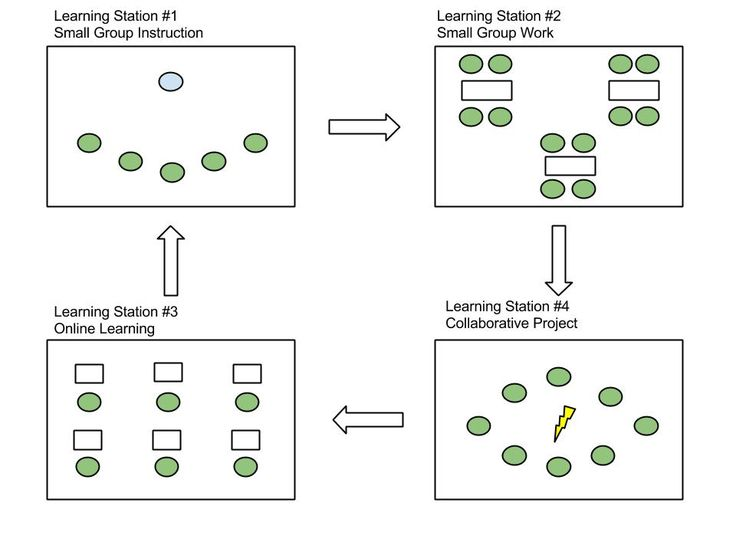 Collaborative Strategies In The Classroom ~ Create small learning communities with the station