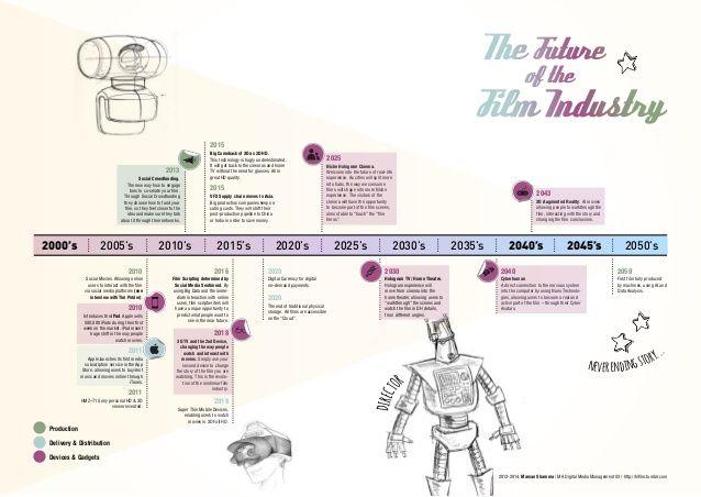 Image from http://image.slidesharecdn.com/marvanshammatdra-131004035658-phpapp01/95/the-evolution-future-of-the-film-industry-2-638.jpg?cb=1424767452.