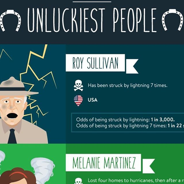 Think your unlucky, Roy Sullivan was struck by lightning seven times, a chance of 1 in 22 septillion click link in bio for more #unlucky #13 #infographic
