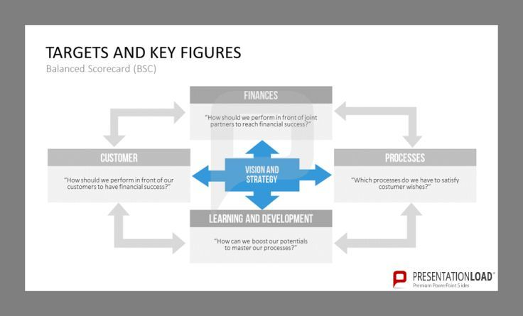 Targets and Key Figures of Process Management are finances, customer, processes, learning and development, also vision and strategy. http://www.presentationload.com/process-management.html