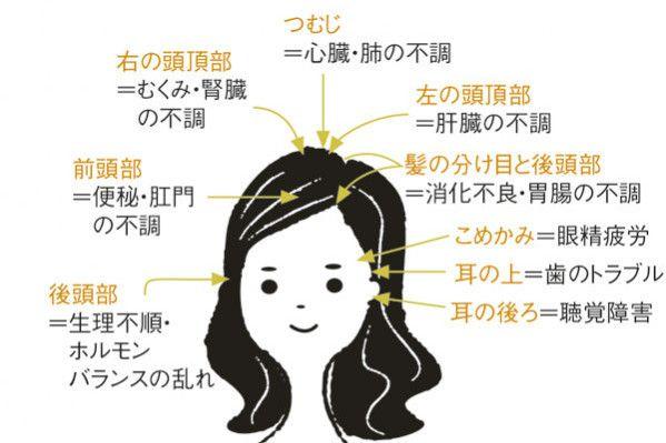 白髪は体の不調のサイン!? あなたが気になる白髪の部分は? (OurAge) - Yahoo!ニュース