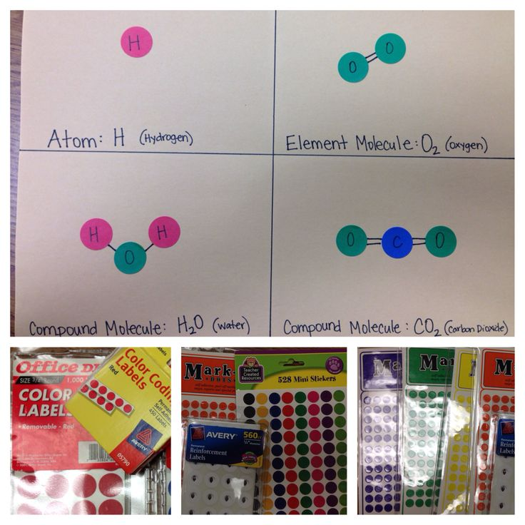 Atoms, elements, molecules, and compound molecules for science. Use circle color coding labels to make molecule diagrams.