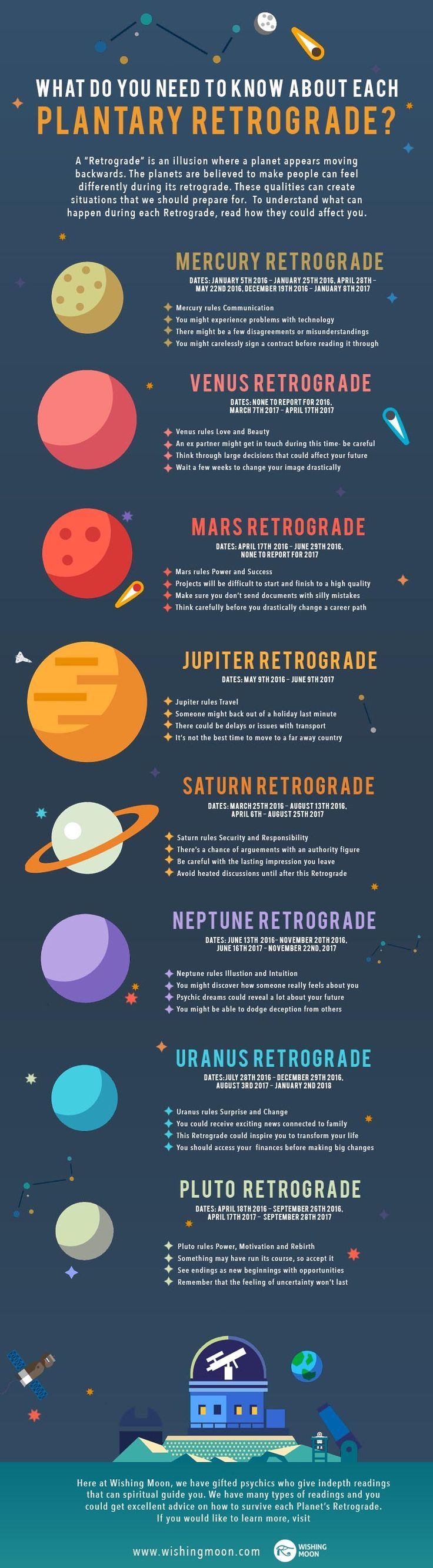 A retrograde is when a planet appears to be moving backwards in space many people focus on mercury retrogrades because they happen the most out of all