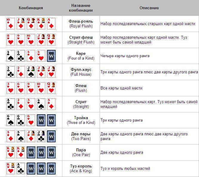 как играть в покер на картах на двоих