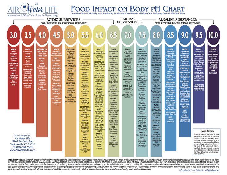 Alkaline vs Acidic Food Chart
