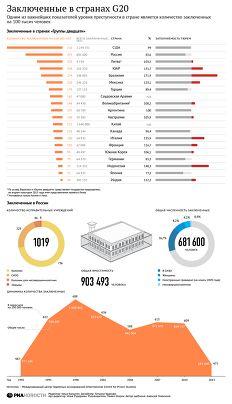 Заключенные в странах G20