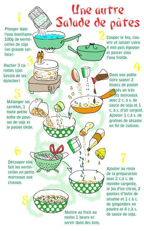 Une recette de pâtes originales, pour goûter en douceur aux saveurs asiatique. #asian #salad #pastas