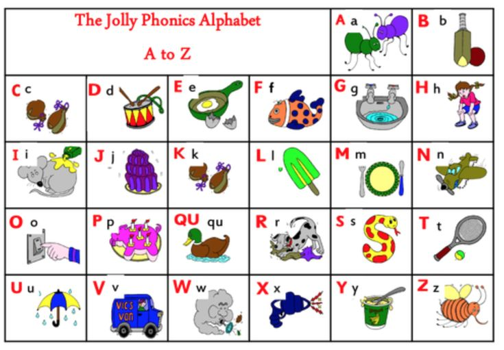 Jolly Phonics is a valuable approach to have as a part of your overall literacy program. This program is engaging and motivating for students. The students learn the letter sounds, the letter formation, blending, segmenting, and tricky words within this program. Students learn through using multiple senses which translates into achievement!