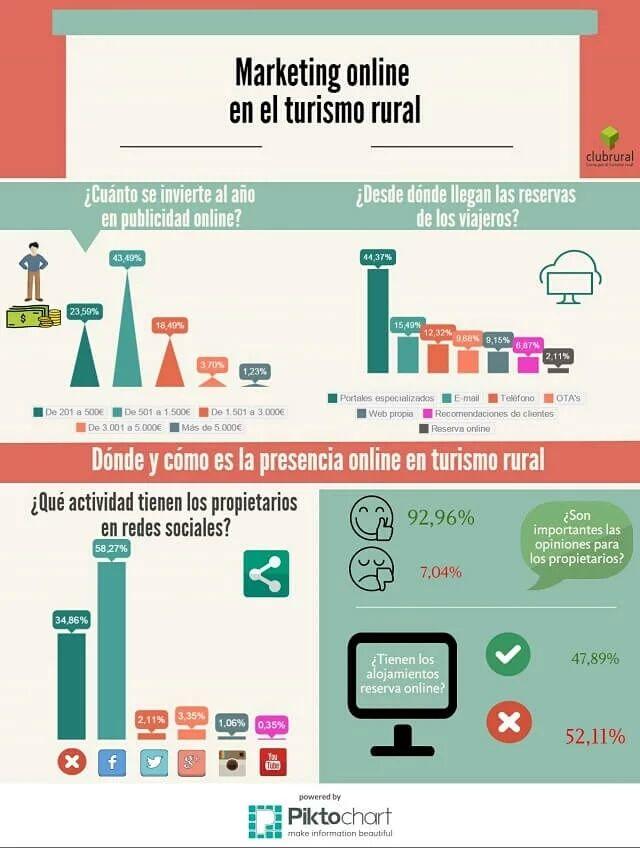 Infografía Marketing de Turismo Rural #Infografía #Marketing #TurismoRural By Club Rural