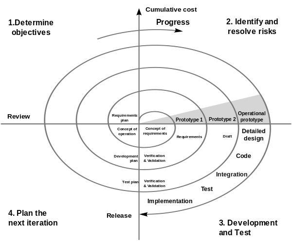 Spiral model (Boehm, 1988) - Spiral model - Wikipedia, the free encyclopedia