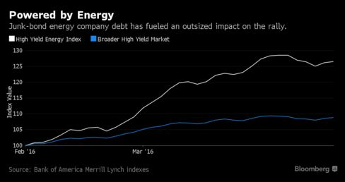 Best U.S. Junk Bond Funds Bought Energy Even When It Was Painful - Bloomberg