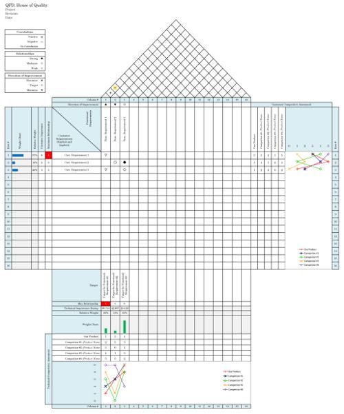 QFD (Quality Function Deployment) site: This website allows you to download the excel format of the chart and submit an email address. The QFD chart has great visual features such as the weight percentage; these visual tools allow different means of comparison. The roof of the QFD House is automatically filled in when the corresponding columns are completed. This QFD was simple to complete and contained all of the correct components.