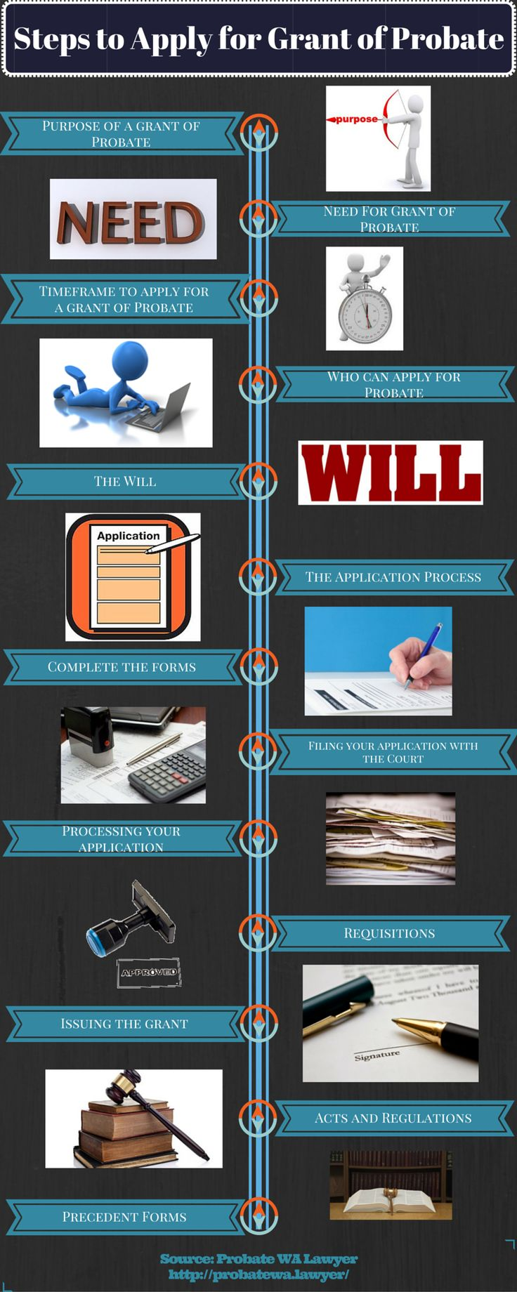 18 best infographics images on pinterest infographic infographics looking to apply for grant of probate but are unaware of its procedure check out solutioingenieria Images
