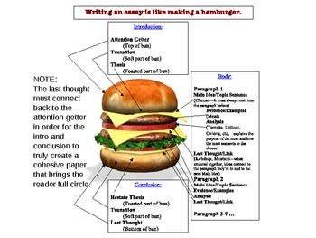 hamburger essay writing powerpoint This is a powerpoint used to explain essay writing to lower level secondary school students it looks at introduction, body paragraphs using peel and the concl.