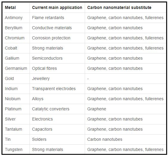 Graphene and other carbon nanomaterials can replace scarce metals says Chalmers University of Technology