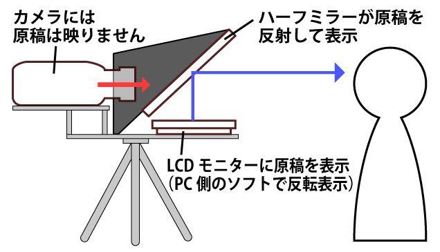 プロンプター・テレプロンプター【アテイン株式会社】