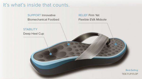 Maybe Dr Todd would appreciate these? Construction of an Orthotic Sandal - arch support, heel cupping, comfortable sole