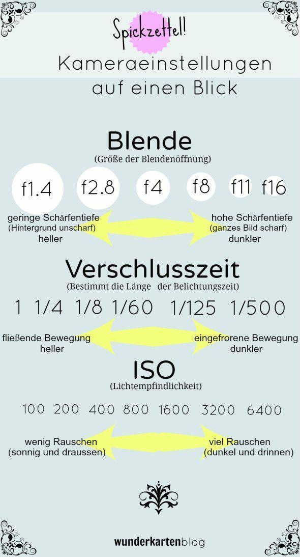 """Fotografieren lernen: Grundkurs Spiegelreflexkamera für Einsteiger. """"Spickzettel"""": Spiegelreflexkamera für Einsteiger: Blende, Verschlusszeit, ISO – Schminktussis Welt – Beauty, Fashion, Lifestyle und Travel"""
