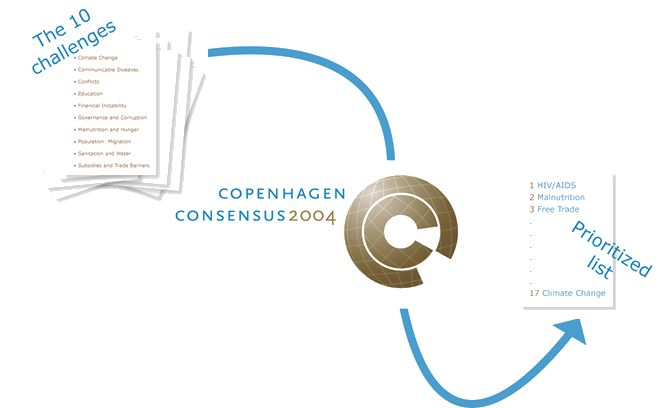 The Copenhagen Consensus was our first project. The basic idea was to improve prioritization of the numerous problems the world faces, by gathering some of the world's greatest economists to a meeting where some of the biggest challenges in the world would be assessed. For more info visit: copenhagenconsensus.com/copenhagen-consensus